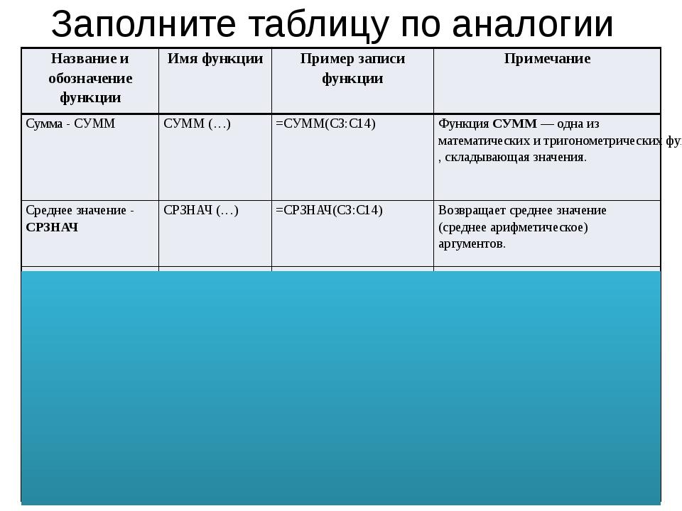 Заполните таблицу по аналогии Название и обозначение функции Имя функции Прим...