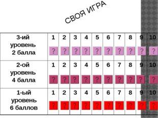 СВОЯ ИГРА 3-ий уровень 2 балла 1 2 3 4 5 6 7 8 9 10 2-ой уровень 4 балла 1 2