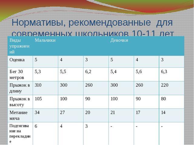 Нормативы, рекомендованные для современных школьников 10-11 лет (5 класс) Вид...