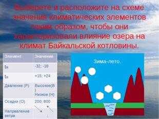 Выберете и расположите на схеме значения климатических элементов таким образо