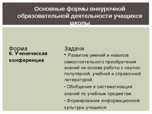 Основные формы внеурочной образовательной деятельности учащихся школы ФормаЗ