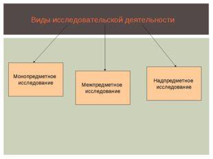 Виды исследовательской деятельности Монопредметное исследование Надпредметное