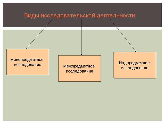 Виды исследовательской деятельности Монопредметное исследование Надпредметное...