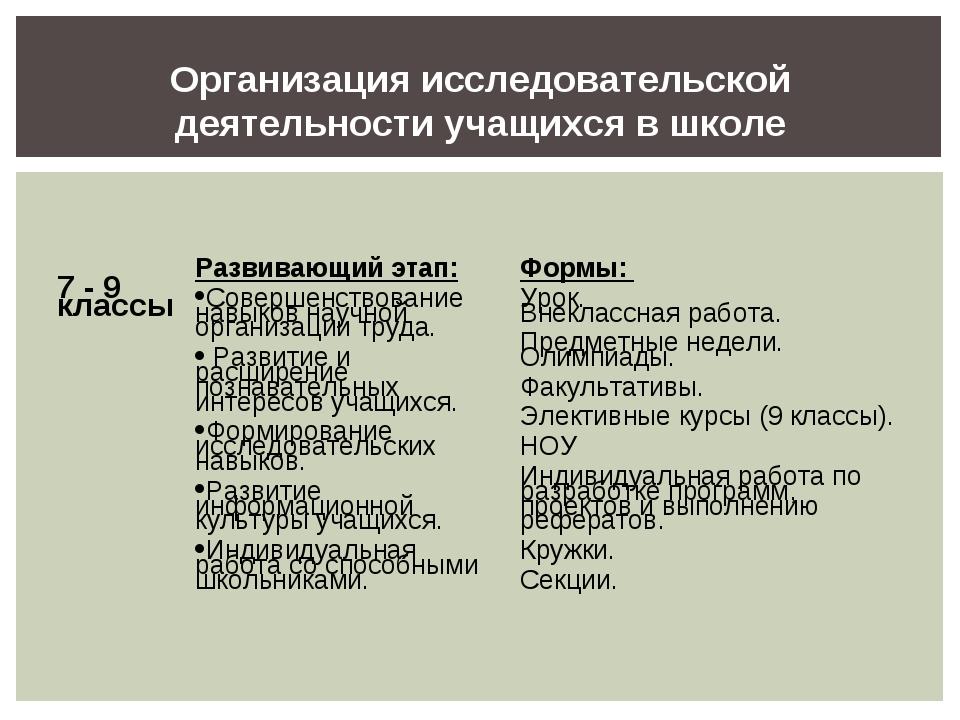Организация исследовательской деятельности учащихся в школе 7 - 9 классы Раз...