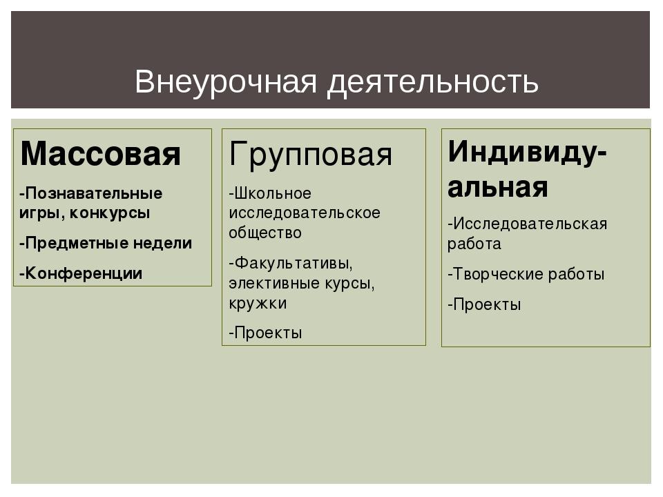 Внеурочная деятельность Массовая -Познавательные игры, конкурсы -Предметные н...