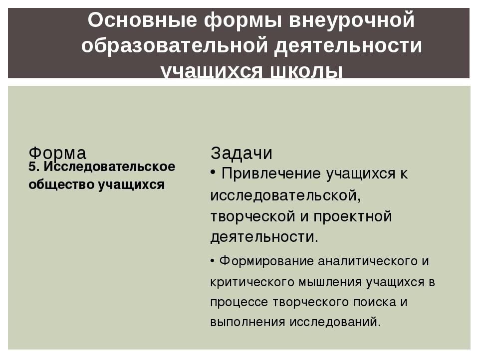 Основные формы внеурочной образовательной деятельности учащихся школы ФормаЗ...