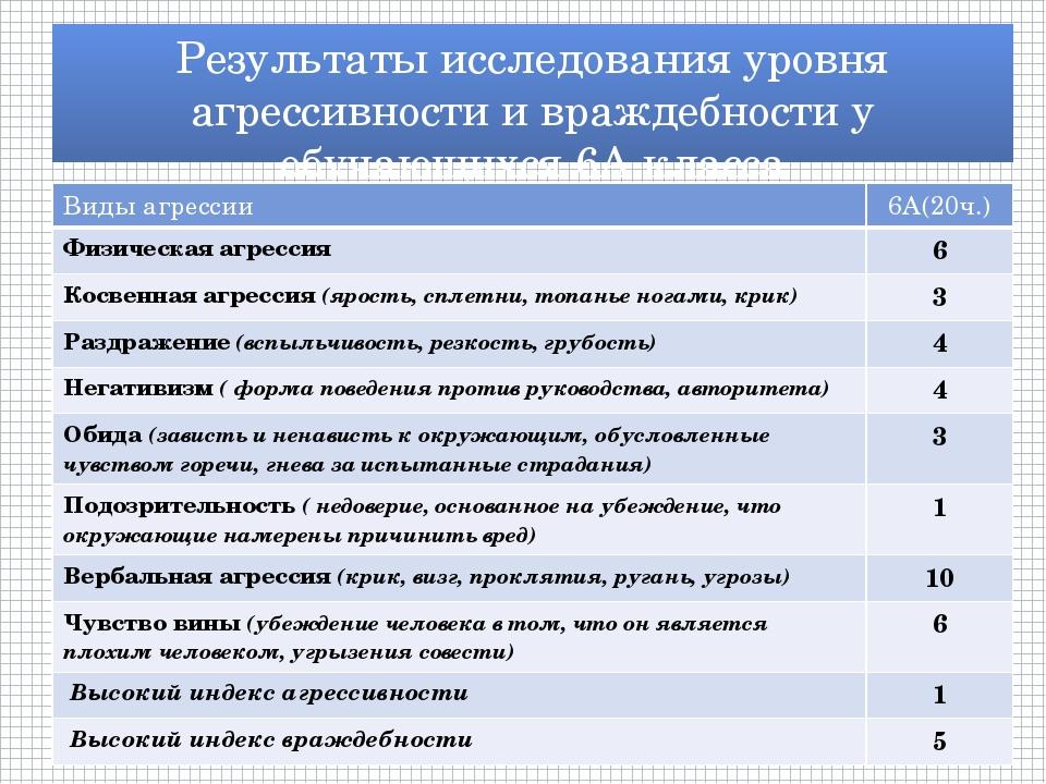 Результаты исследования уровня агрессивности и враждебности у обучающихся 6А...