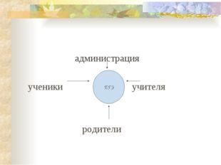администрация ученики учителя родители ЕГЭ