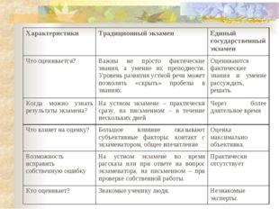 ХарактеристикиТрадиционный экзаменЕдиный государственный экзамен Что оценив