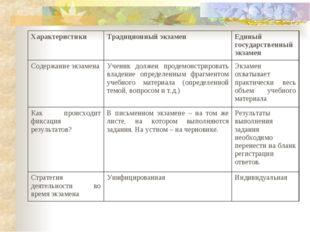 ХарактеристикиТрадиционный экзаменЕдиный государственный экзамен Содержание
