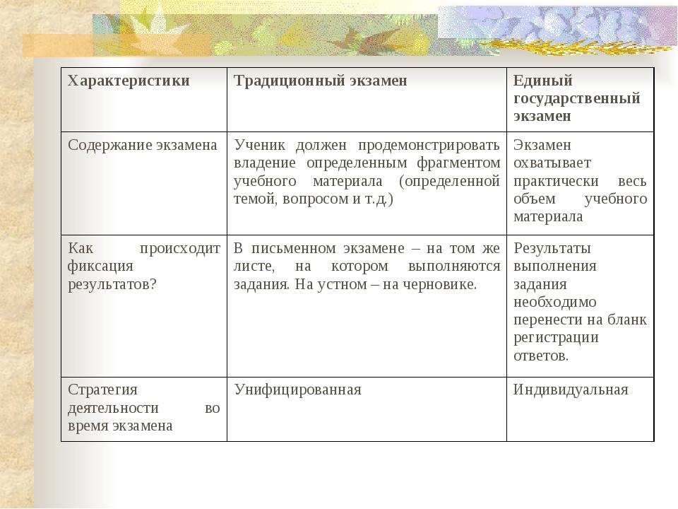 ХарактеристикиТрадиционный экзаменЕдиный государственный экзамен Содержание...