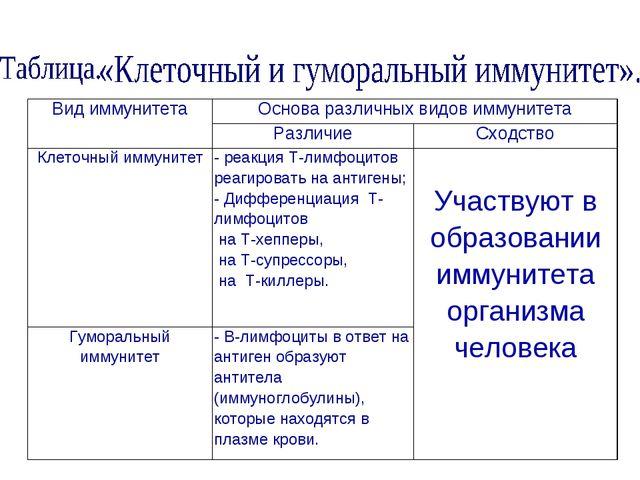 Вид иммунитетаОснова различных видов иммунитета РазличиеСходство Клеточны...