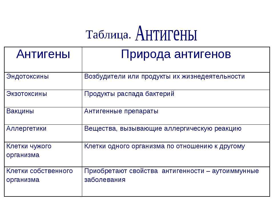 АнтигеныПрирода антигенов Эндотоксины Возбудители или продукты их жизнедеят...