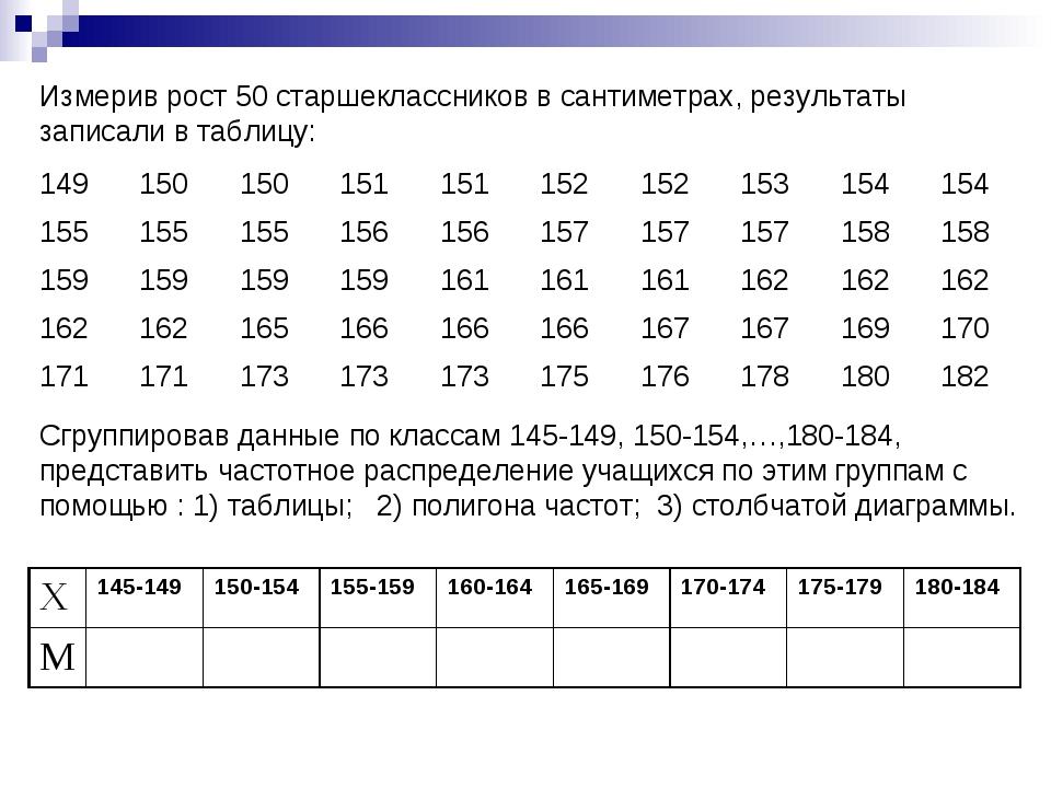 Измерив рост 50 старшеклассников в сантиметрах, результаты записали в таблицу...