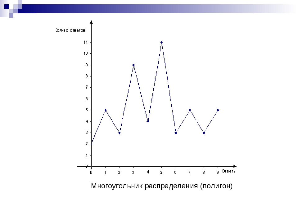 Многоугольник распределения (полигон)