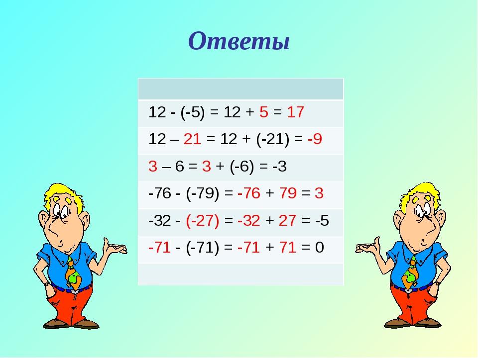 Ответы 12 - (-5) = 12 + 5 = 17 12 – 21 = 12 + (-21) = -9 3 – 6 = 3 + (-6) = -...