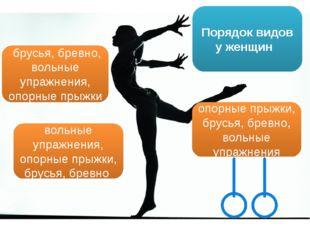 Порядок видов у женщин брусья, бревно, вольные упражнения, опорные прыжки опо