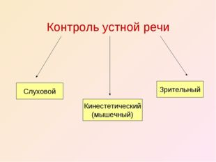 Контроль устной речи Зрительный Кинестетический (мышечный) Слуховой