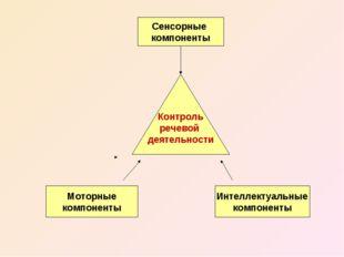 Контроль речевой деятельности Сенсорные компоненты Интеллектуальные компонент