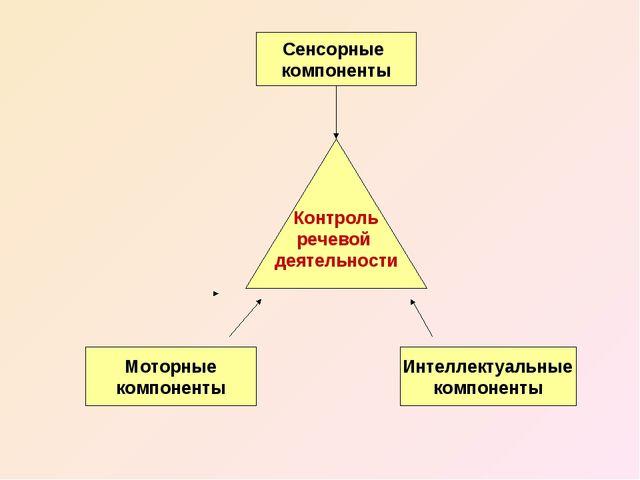 Контроль речевой деятельности Сенсорные компоненты Интеллектуальные компонент...