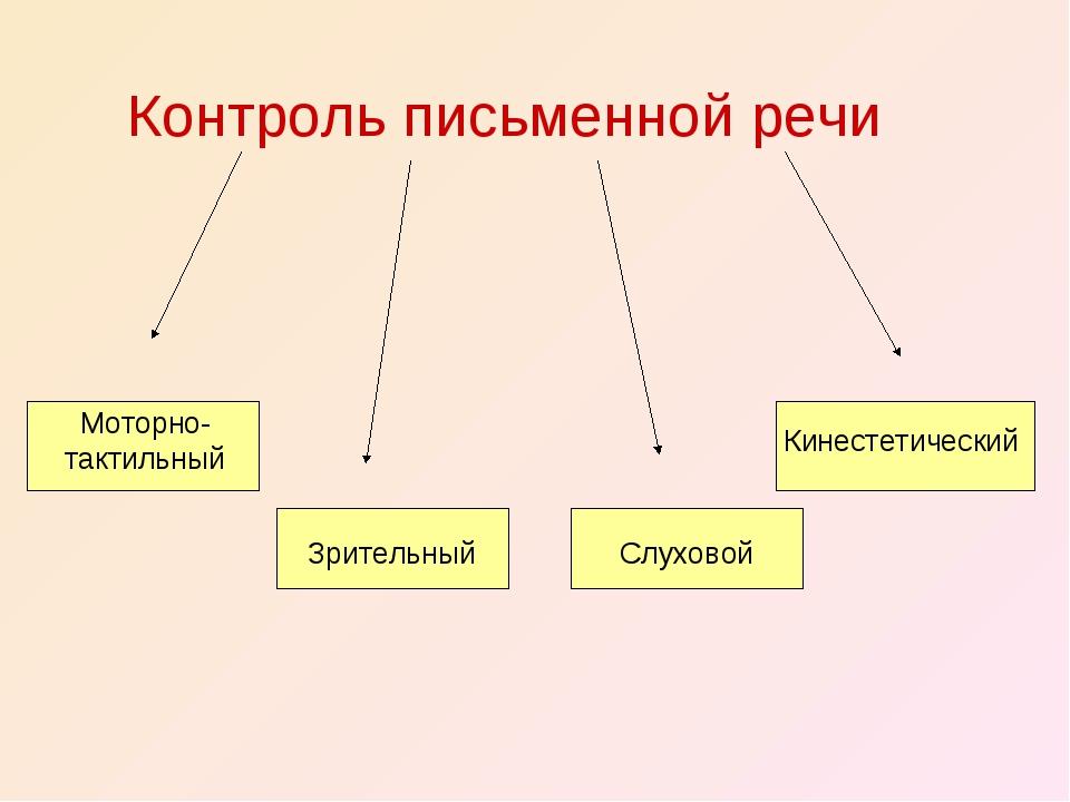 Контроль письменной речи Моторно- тактильный Зрительный Слуховой Кинестетиче...