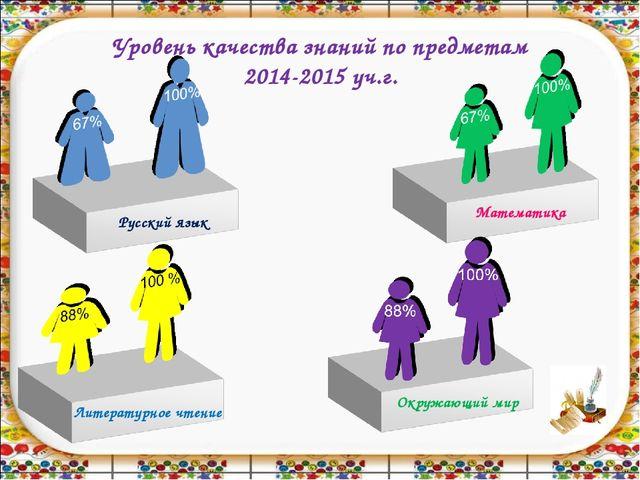Уровень качества знаний по предметам 2014-2015 уч.г.