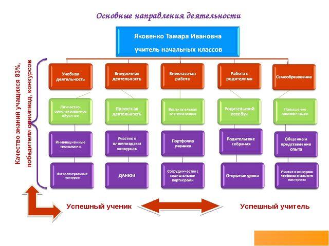 Основные направления деятельности Успешный ученик Успешный учитель