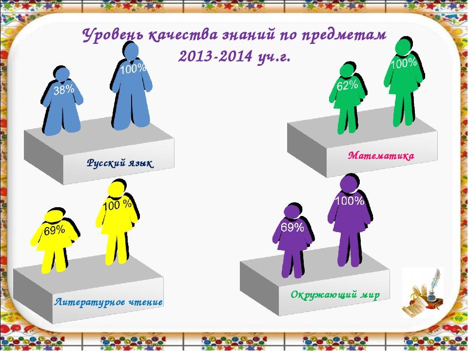 Уровень качества знаний по предметам 2013-2014 уч.г.