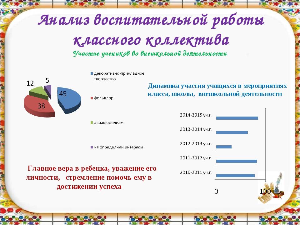 Анализ воспитательной работы классного коллектива Участие учеников во внешкол...