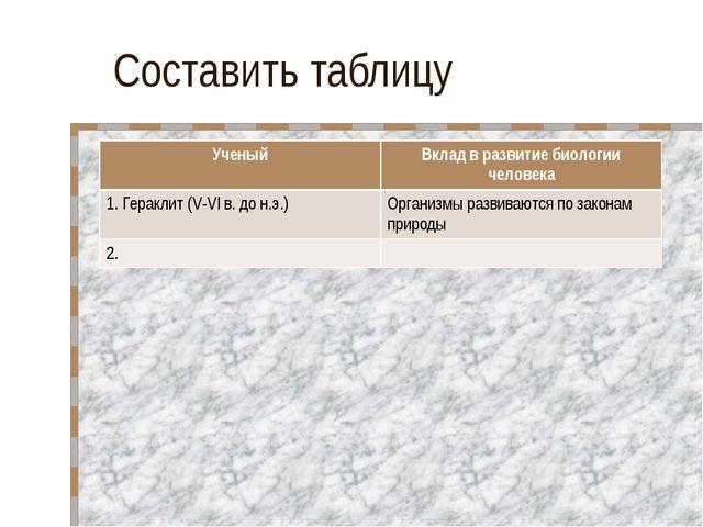 Составить таблицу УченыйВклад в развитие биологии человека 1. Гераклит (V-VI...