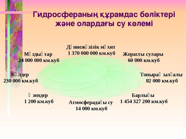 Гидросфераның құрамдас бөліктері және олардағы су көлемі
