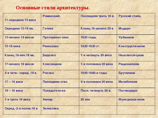 Основные стили архитектуры. 11-середина 13 векаРоманскийПоследняя треть 19...