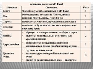 основные понятияMSExcel Название Описание Балл Книга Файл (документ), созда