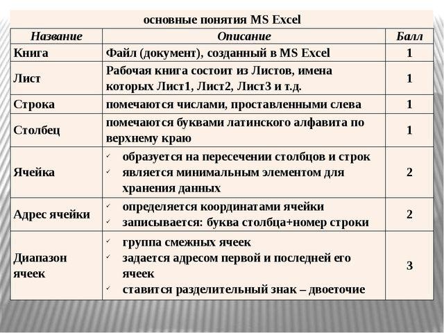 основные понятияMSExcel Название Описание Балл Книга Файл (документ), созда...