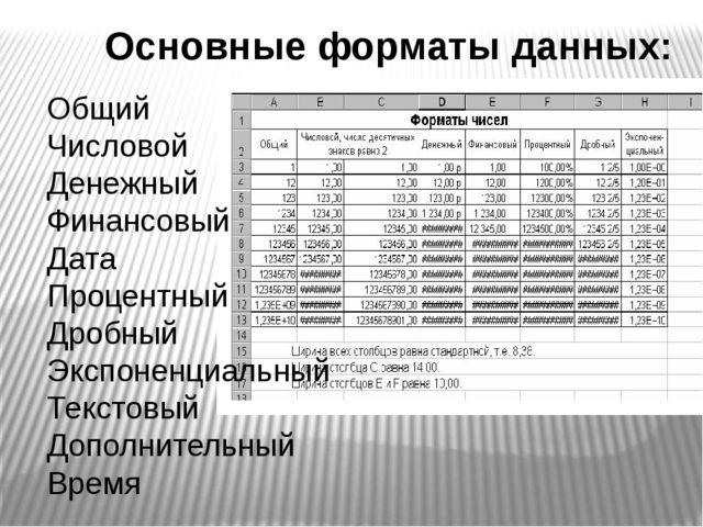 Общий Числовой Денежный Финансовый Дата Процентный Дробный Экспоненциальный...