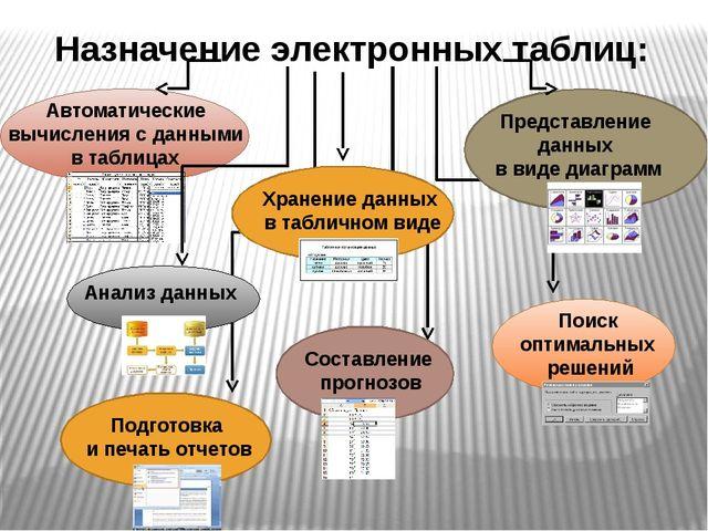 Назначение электронных таблиц: Автоматические вычисления с данными в таблица...