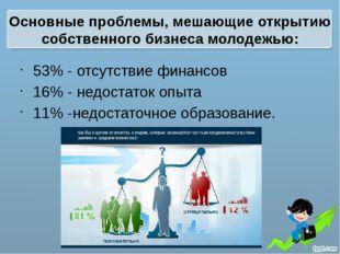 Основные проблемы, мешающие открытию собственного бизнеса молодежью: 53% - от