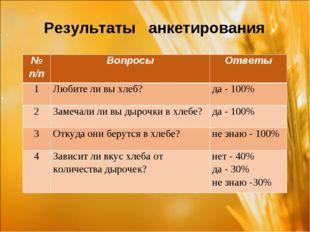 Результаты анкетирования № п/пВопросыОтветы 1Любите ли вы хлеб?да - 100%