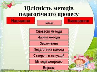 Навчання Виховання Форми Індивідуальна форма Парна форма Групова форма Колект