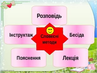 Форми організації навчання учнів на уроці Індивідуальна форма Парна форма Гру