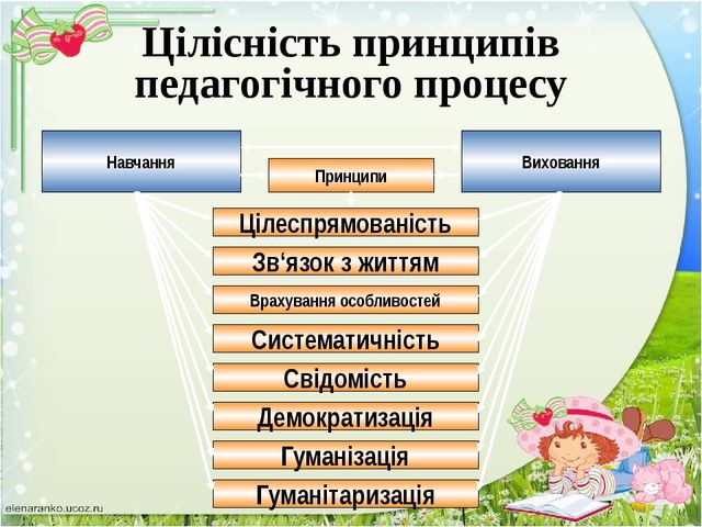 Навчання Виховання Методи Словесні методи Наочні методи Заохочення Педагогіч...