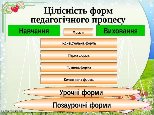 Навчання Виховання Цільовий компонент Змістовий компонент Операційно- діяльні...