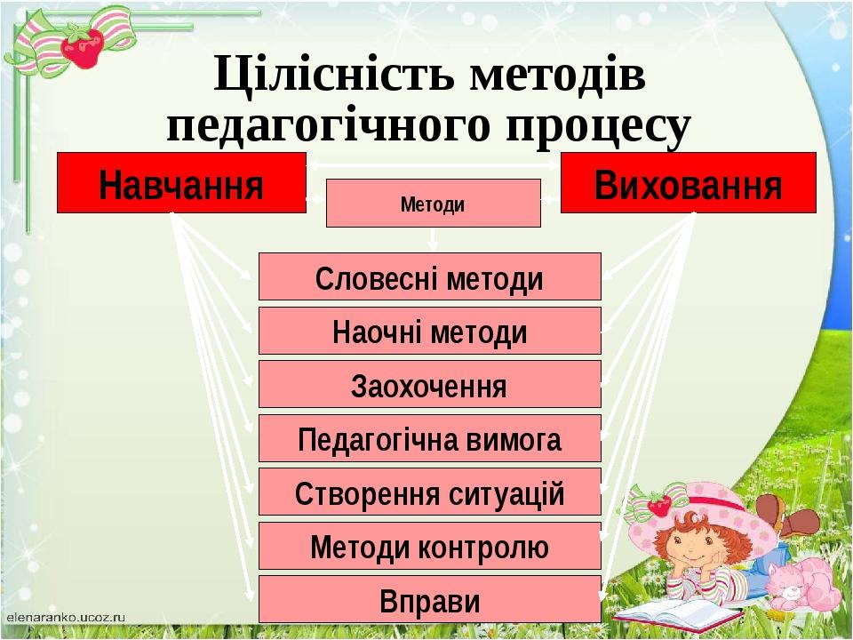 Навчання Виховання Форми Індивідуальна форма Парна форма Групова форма Колект...