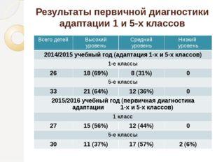 Результаты первичной диагностики адаптации 1 и 5-х классов Всего детей Высоки