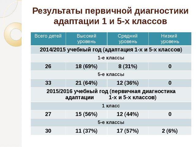 Результаты первичной диагностики адаптации 1 и 5-х классов Всего детей Высоки...