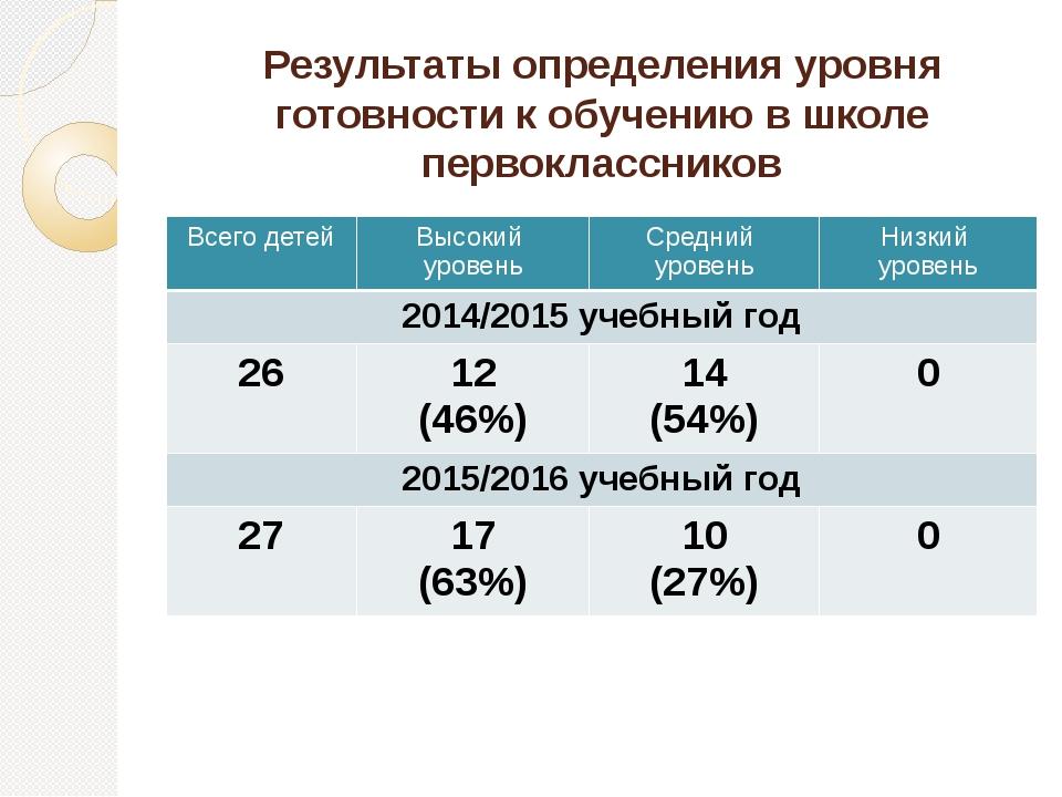 Результаты определения уровня готовности к обучению в школе первоклассников В...