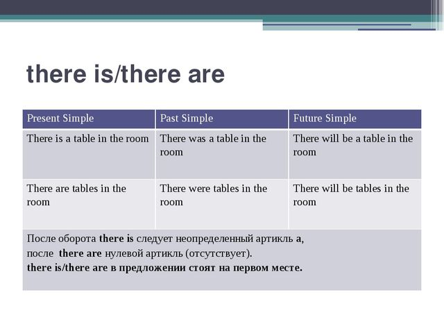 there is/there are Present Simple Past Simple Future Simple There isa table i...