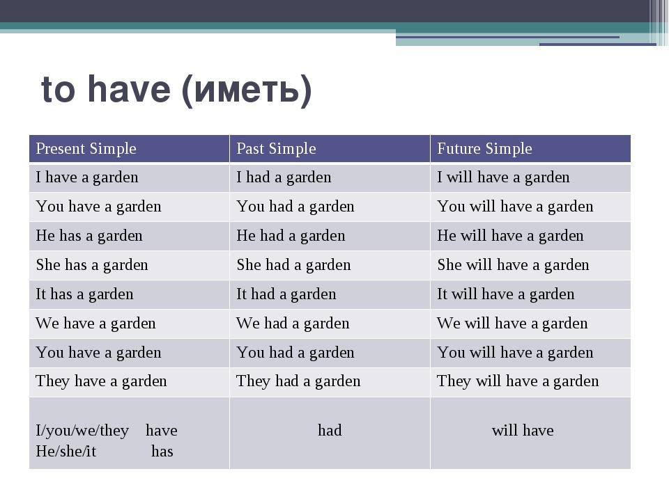 to have (иметь) Present Simple Past Simple Future Simple Ihavea garden Ihada...