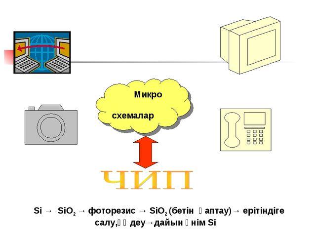 Микро схемалар Si → SiO2 → фоторезис → SiO2 (бетін қаптау)→ ерітіндіге салу,...