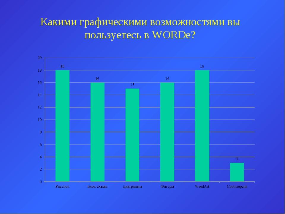 Какими графическими возможностями вы пользуетесь в WORDe?